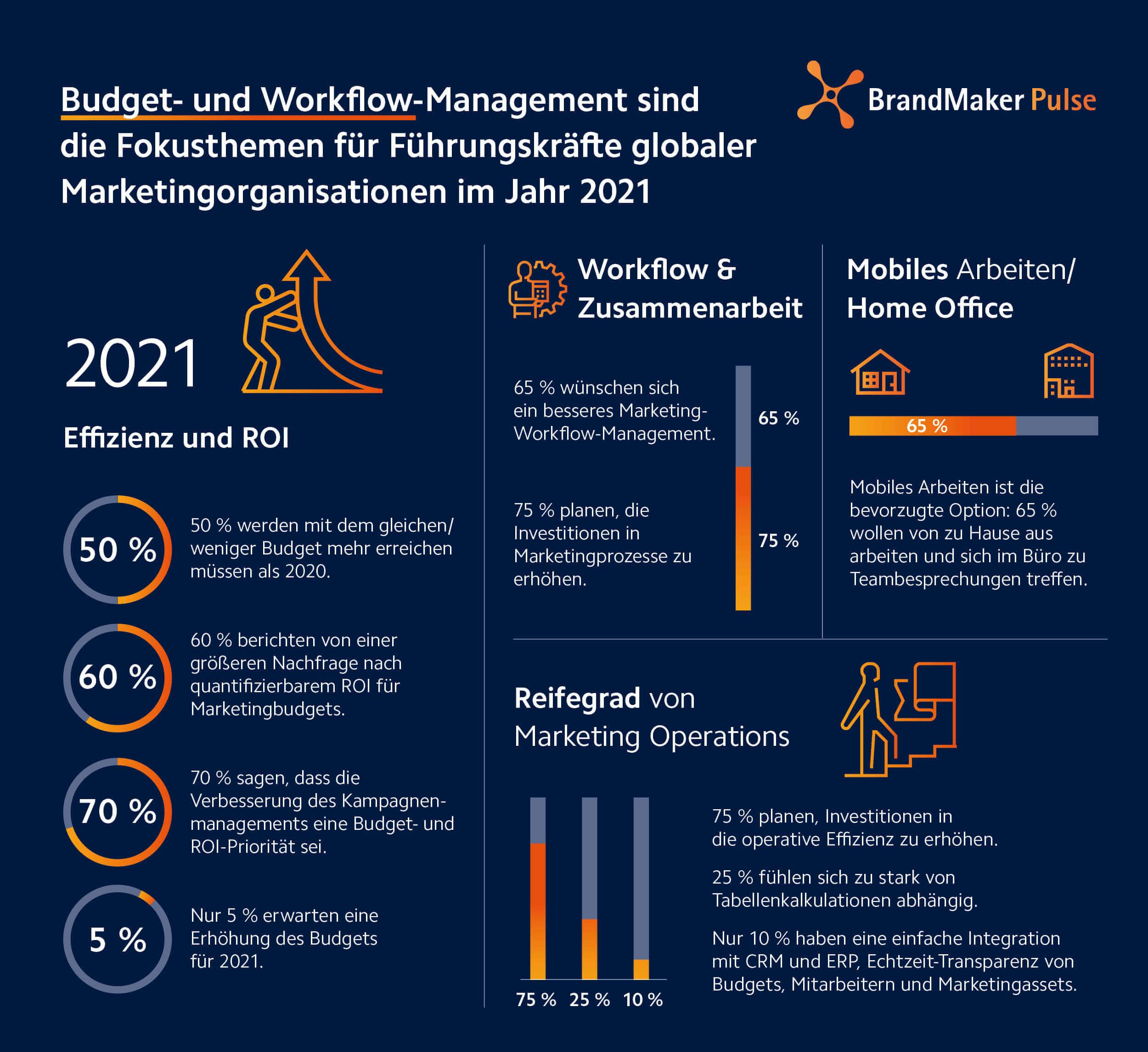 BrandMaker 'Pulse': Budget- und Workflow-Management haben Priorität für globale Marketingorganisationen im Jahr 2021
