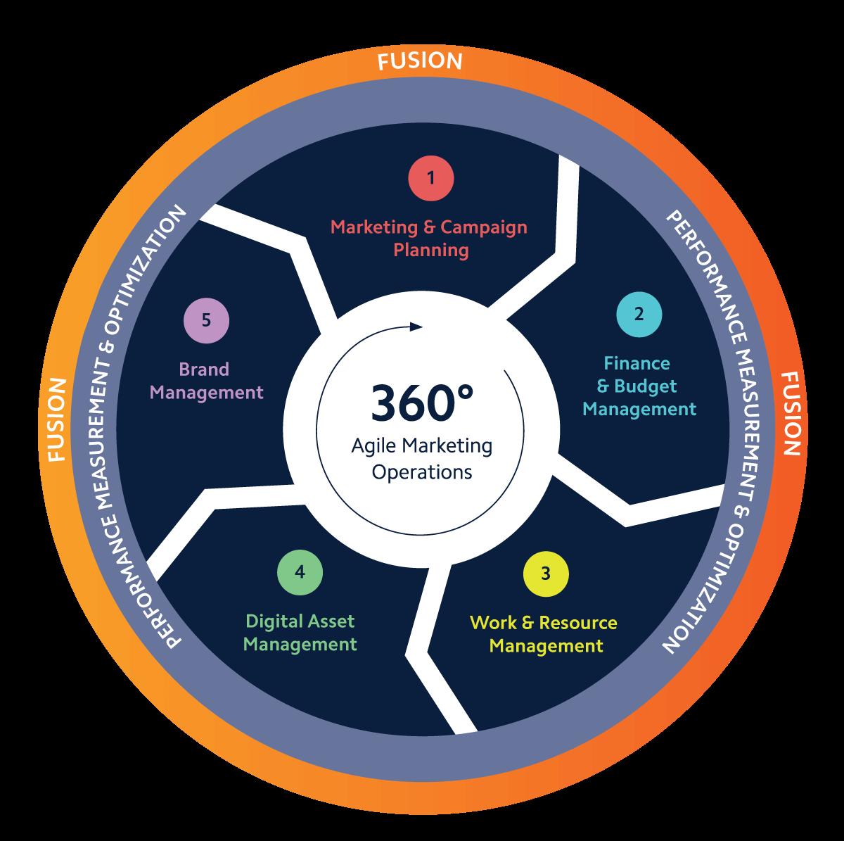 BrandMaker Solutions wheel 360 agile marketing operations