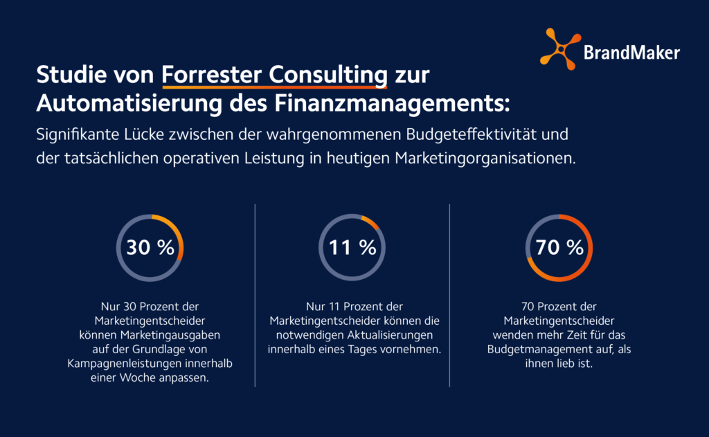 Forrester Research Budget