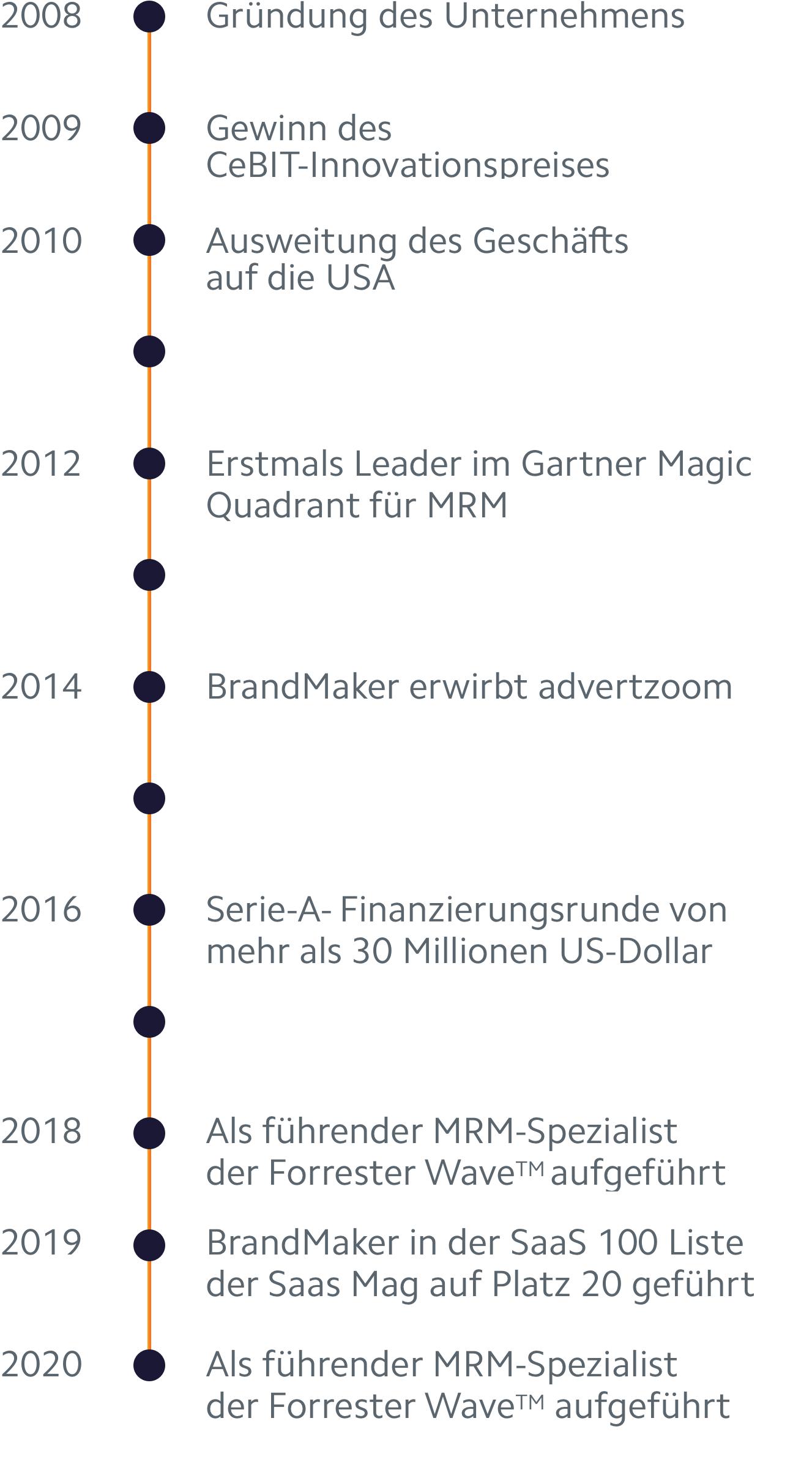 Geschichte von BrandMaker als Meilensteine