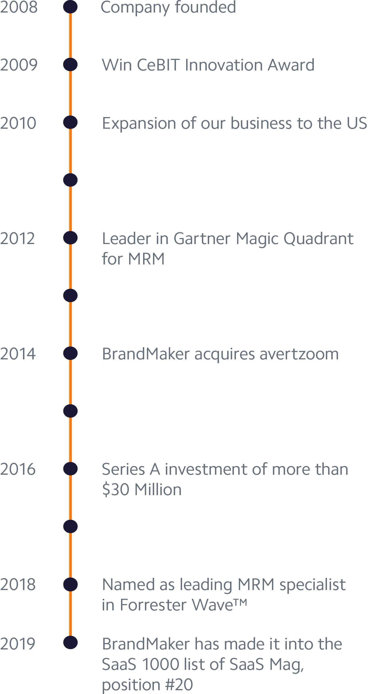 History Milestones of BrandMaker