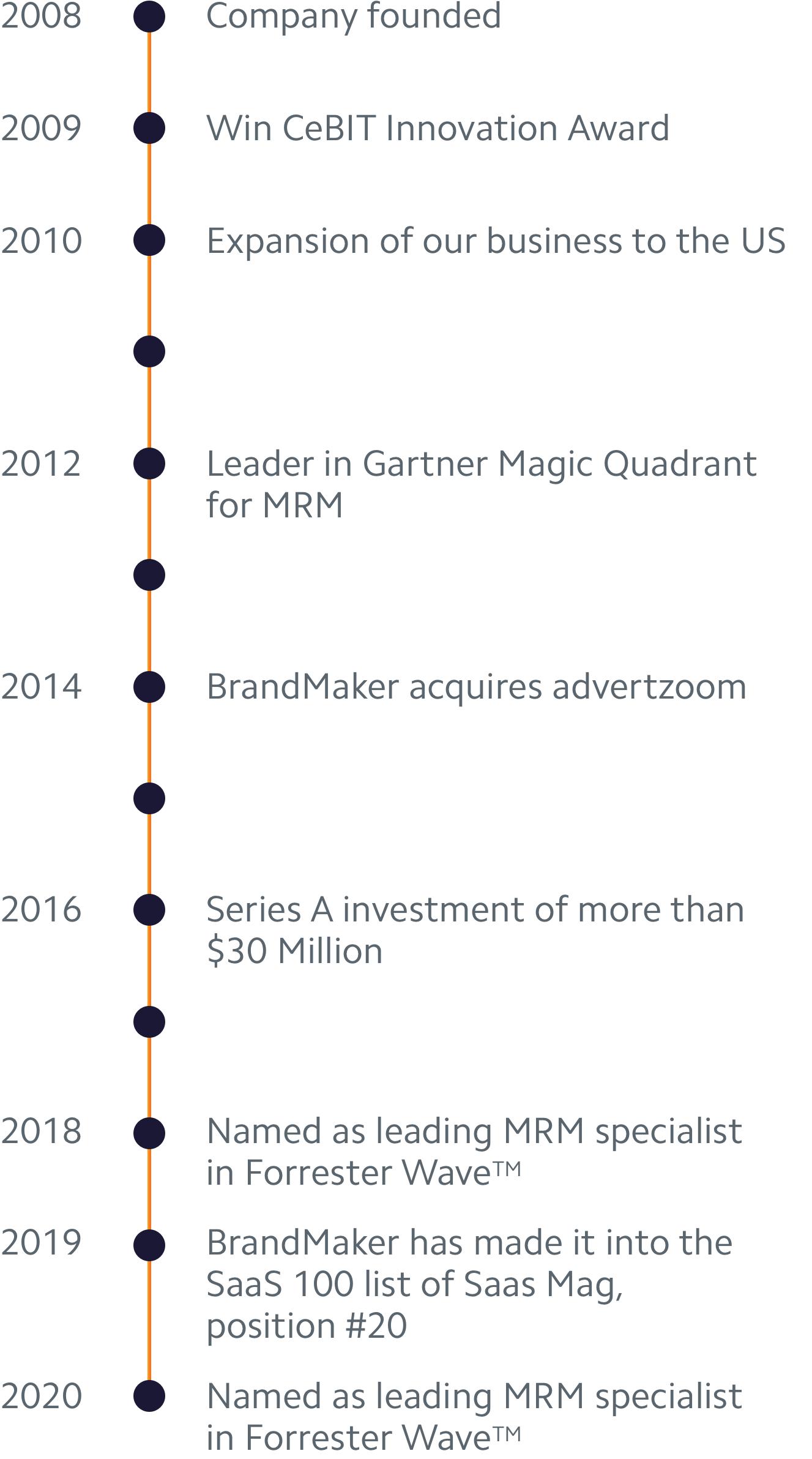 History Milestones of BrandMaker 2008-2020